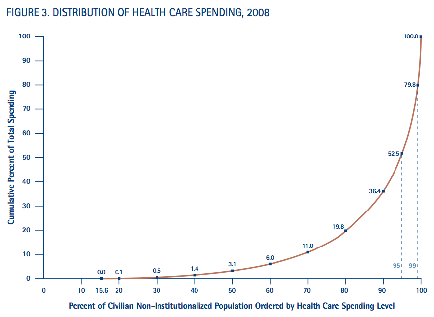 Most of our health care dollars treat just a few patients.